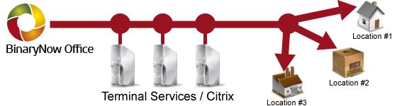 bno-licensing-citrix-ts_560
