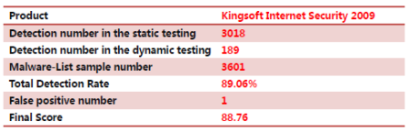 PCSL test results for Kingsoft Internet Security 9 May 2009