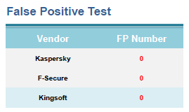 Kingsoft Internet Security False Positive PCSL July 2009 test