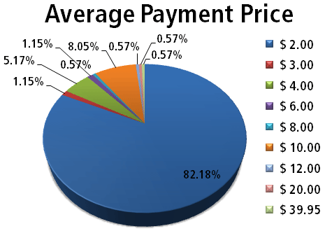 Average Payment Price