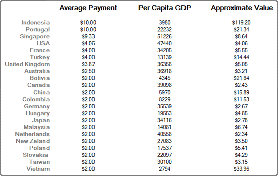 Approximate value by country
