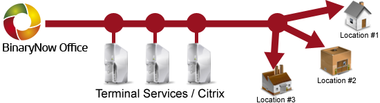 bno-licensing-citrix-ts